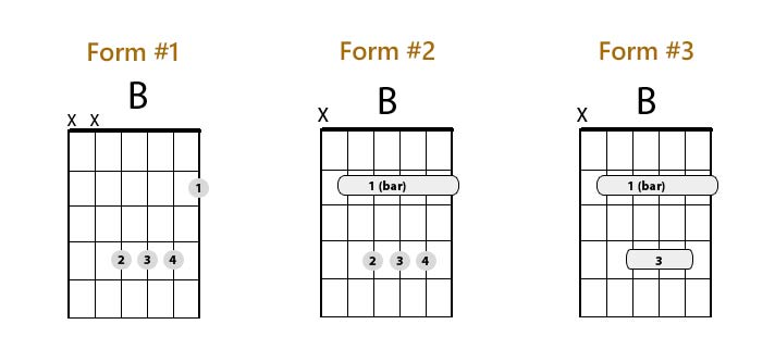 B Chord Guitar Finger Position - 3 Easy Ways To Play - Real Guitar ...