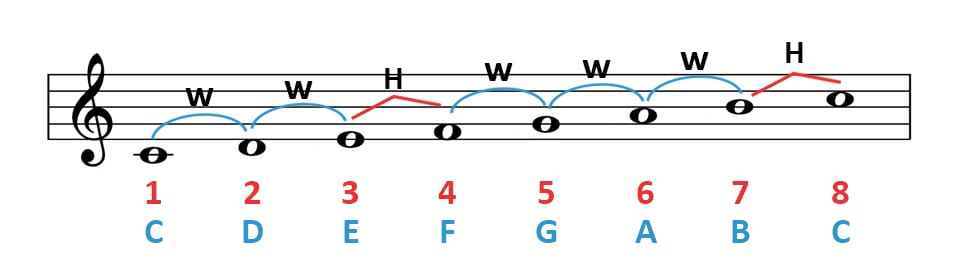 how to make a major scale