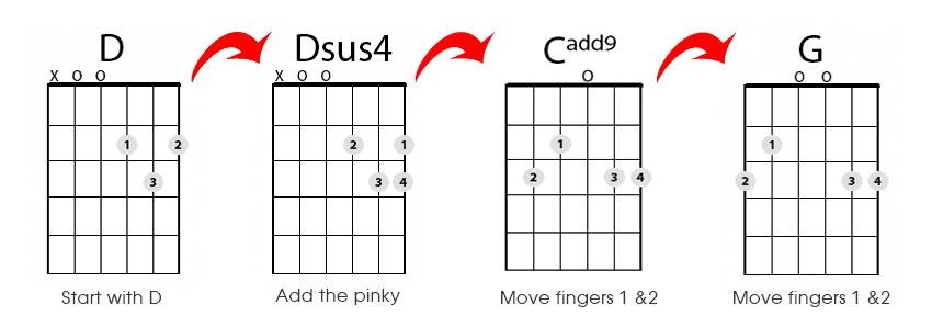 More Guitar Chords G Chord And C Cadd9 Chord Lesson 8 Real